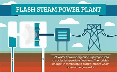 Geothermal Energy Power Steam Generator Renewable Dry