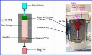 Radiopharmaceutical Production 2