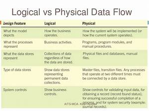 Using Data Flow Diagram