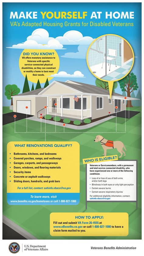 special adaptive housing infographic
