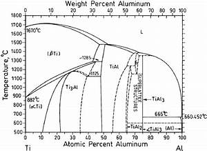 Why Solubility Of Ti In Al Is Very Less