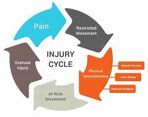 Proactive Intervention  Part Ii  Stop The Injury Cycle