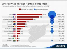 Chart Where Syria's Foreign Fighters Come From Statista