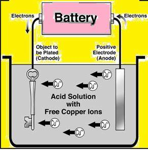 Explain The Process Of Electroplating Science Chemical
