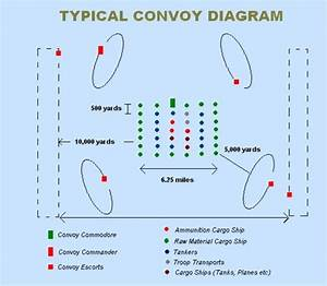 The 1914 Convoy System Was A Preventative Measure Used