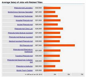 how much do phlebotomists make ejobapplicationscom With how much does a phlebotomist make