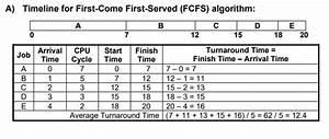 Turnaround, Scheduler