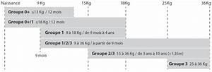 Quel Siège Auto Pour Quel Age : siege auto 9 kg a partir de quel age v tement b b ~ Medecine-chirurgie-esthetiques.com Avis de Voitures