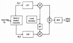 I Q Modulator Block Diagram