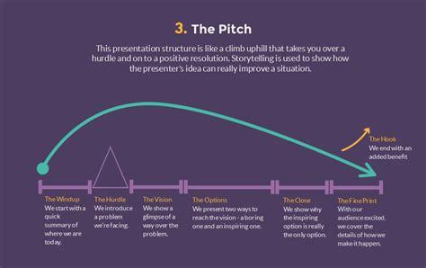 ways  structure