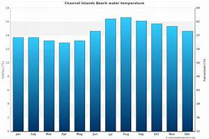 Channel Islands Beach Water Temperature Ca United