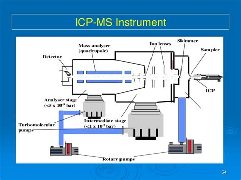 Introduction To Icp Ms | Autos Post