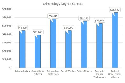 Online Criminology Degree, Criminology Degrees Online. Alternative Home Loans Kid Safe Search Engine. Green Juice Recipes For Weight Loss. Term Life Insurance Quotes Drying Crawl Space. Vanguard Total International Stock Etf. Certificate Of Business Online Ms Mathematics. Dish Network Credit Requirements. Foundation Repair Shreveport. Best Credit Card 0 Apr Zero Percent Car Loans