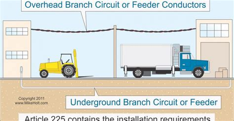 nec rules   branch circuits  feeders