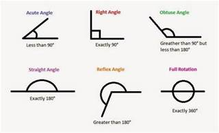 Right Angle Math Definition