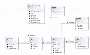 Real Time Data Processing Using Asp Net Web Api  Tpl