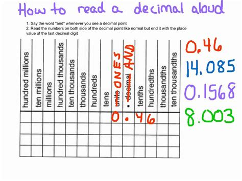 How To Read Decimals Aloud Youtube