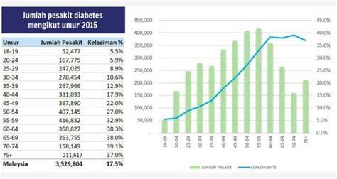 diabetes keturunan
