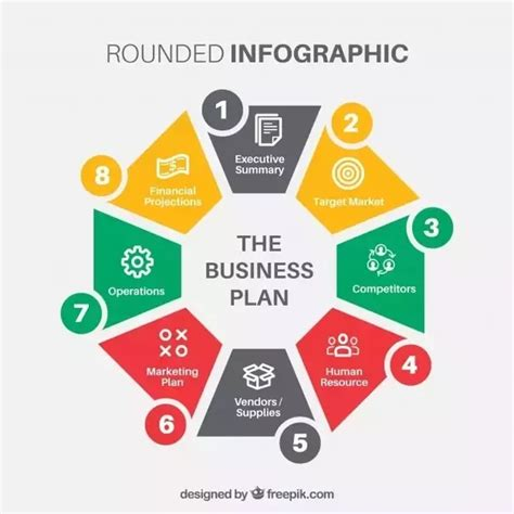 What Are The Key Elements Of Any Business Plan?