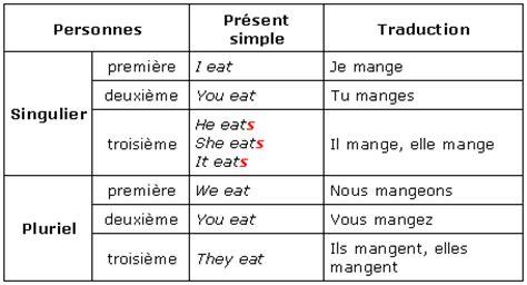 Tableaux de conjugaison des verbes français. Cours de Anglais 3e - Les réponses courtes avec un temps ...