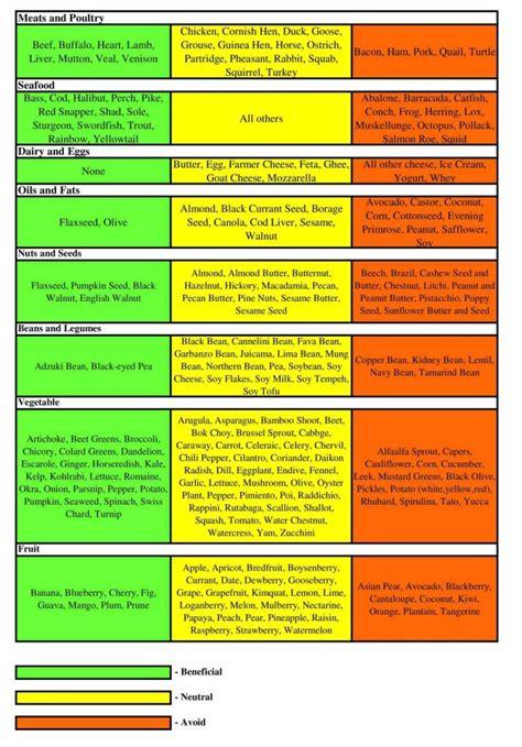 cuisine plan type 28 o blood type diet food list 30 blood type diet
