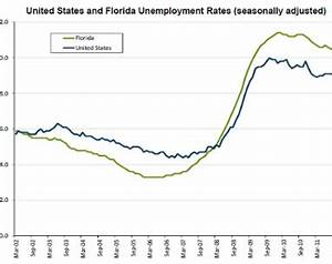 Florida's Unemployment Rate Dropped To 7.1% | Newstalk Florida