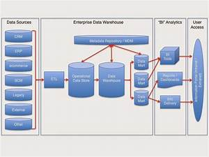 T Msbi Knowledge Share  Understanding Data Warehouse