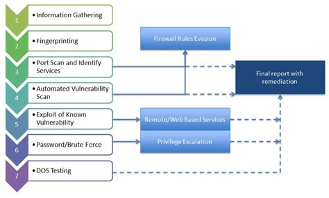tools commands  testing brute force vulnerability