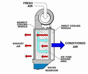 Indirect  Direct Evaporative Cooler Blower Diagram