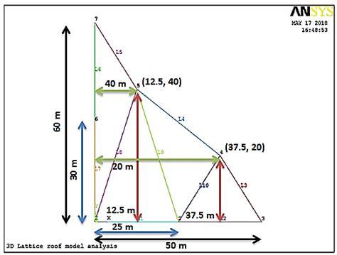 3d lattice roof modeled wing structure download scientific diagram