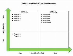 Energy Efficiency Impact And Implementation Chart