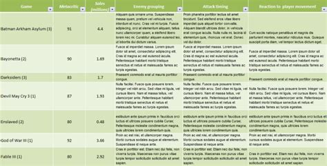 comparative analysis template technical design a comparative analysis