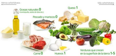 lista de alimentos cetogenicos  comer   evitar