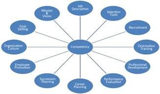 Job Skills and Competencies