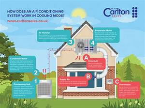 How Does An Air Conditioning System Work In Air Cooling
