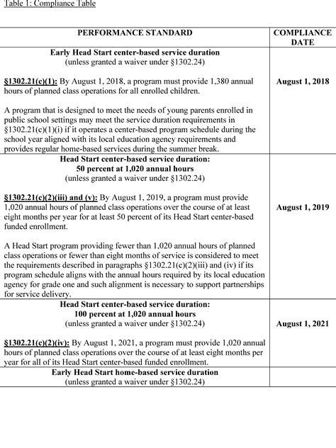 federal register head start performance standards
