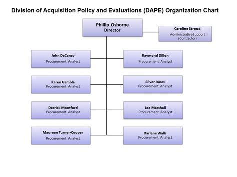 division  acquisition policy  evaluation dape organization chart office  acquisition