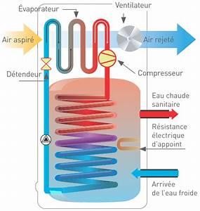 Comment Demineraliser De L Eau : technologie en 4 me s quence n 11 comment chauffer l eau sanitaire ~ Medecine-chirurgie-esthetiques.com Avis de Voitures