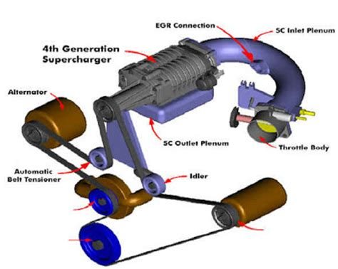 three functions of exhaust system construction mechanical engineering automotive news tips