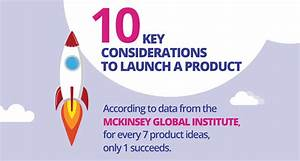 Infographic  10 Key Considerations Before A New Product Launch