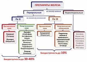 Препараты для лечения печени и гепатита в