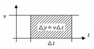 Momentane änderungsrate Berechnen : einf hrung integralrechnung ~ Themetempest.com Abrechnung