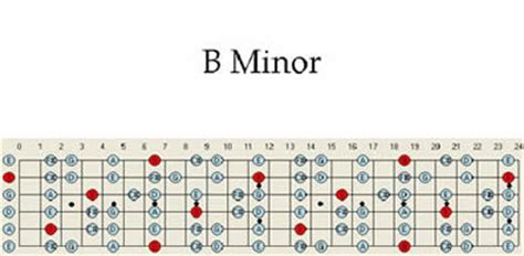 minor guitar scale scales pattern chart