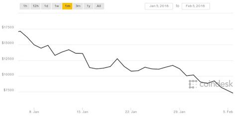 Bitcoin dragged down once again by the dow, s&p 500, more. Will Bitcoin Rise Again? (Hint: It Will Drop to $5,500) - Bitcoin India Wiki