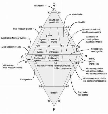 Qapf Diagram Igneous Rock Rocks Plutonic Classification