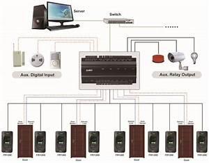 Zkteco Inbio 460 Fingerprint  U0026 Rfid Access Controller