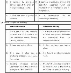 Chapter 8 Human Health And Disease Question Answers
