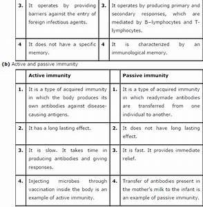 Ncert Solutions Class 12 Biology Chapter 8  U2013 Human Health