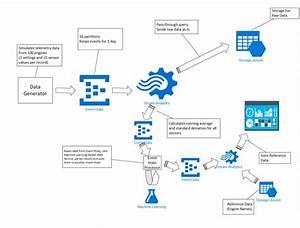 Event Hubs    Stream Analytics    Azureml    Powerbi End