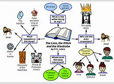 Use these Reading and Writing Examples to Integrate